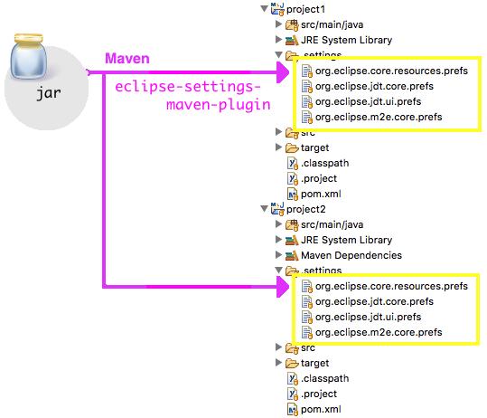 Using eclipse-settings-maven-plugin to copy prefs files